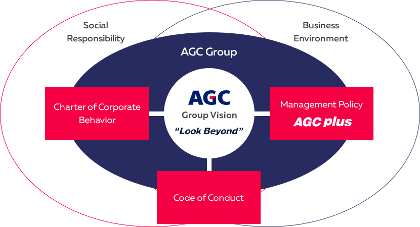 AGC Group Vision and Policies
